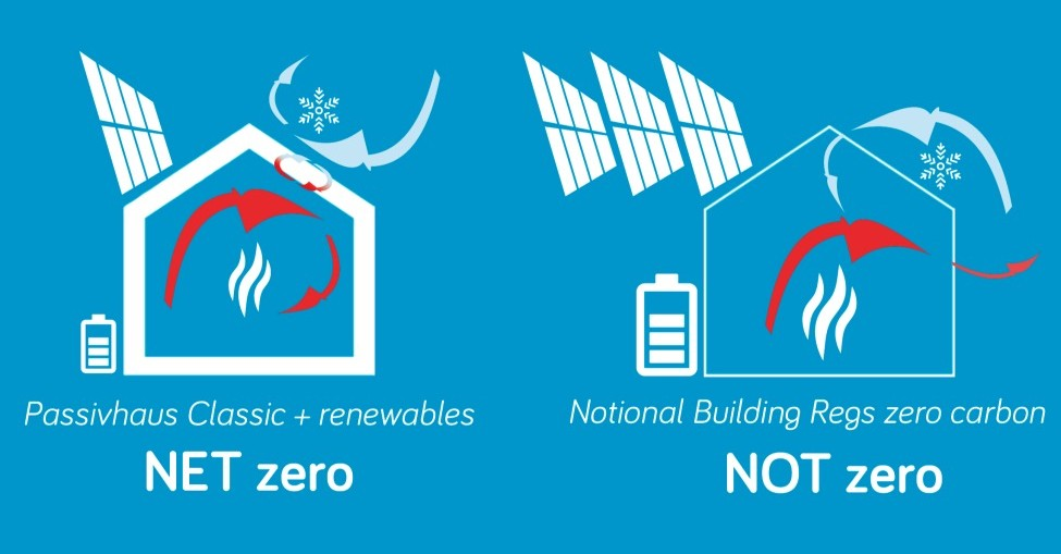 Passivhaus: the route to zero carbon